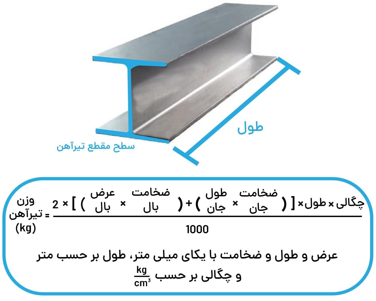 فرمول وزنی تیرآهن