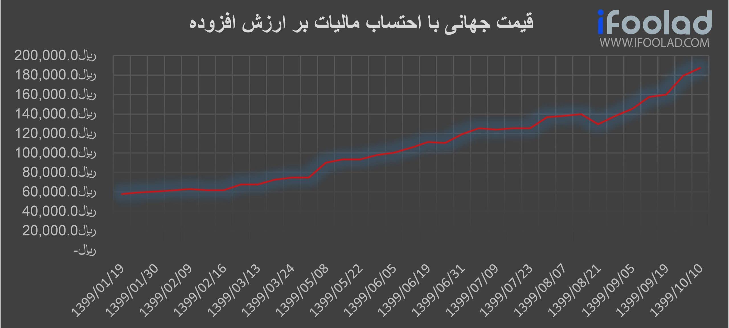 قیمت جهانی تیرآهن