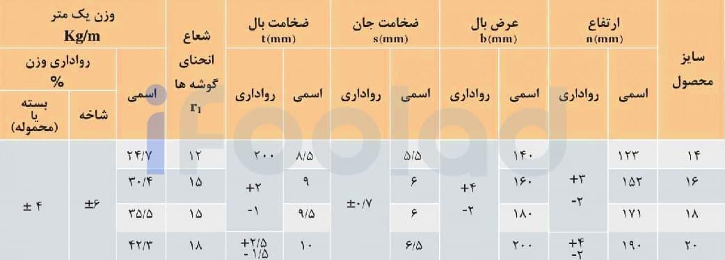 مشخصات ابعادی و وزن تیرآهن هاي بال پهن موازی سبك ذوب آهن اصفهان