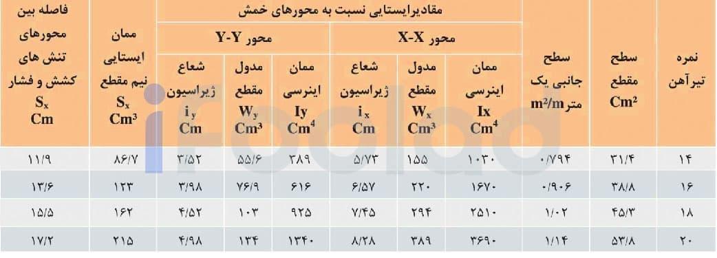 مقادیر ایستایی تیرآهن هاي بال پهن موازی سبک ذوب آهن اصفهان