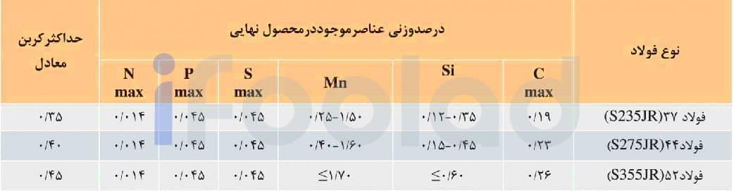 آناليز شيميايي تير آهن هاي بال پهن موازي ذوب آهن اصفهان