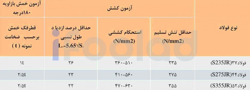خواص مكانيكي تير آهن هاي بال پهن موازي ذوب آهن اصفهان