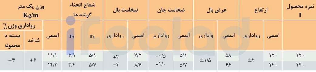 شخصات ابعادي و رواداري هاي تيرآهن بال باريك شيبدار ذوب آهن اصفهان