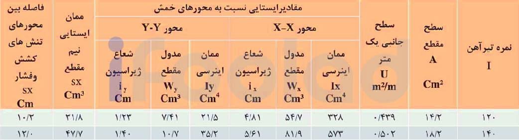 اندازه ها و مقادير ايستايي تيرآهن بال باريك شيبدار ذوب آهن اصفهان