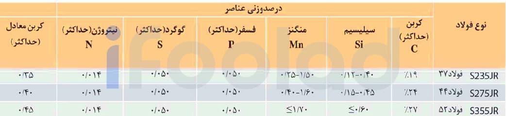آناليز شيميايي تيرآهن بال باريك شيبدار ذوب آهن اصفهان