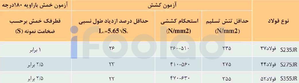 خواص مكانيكي تير آهن بال باريك شيبدار ذوب آهن اصفهان