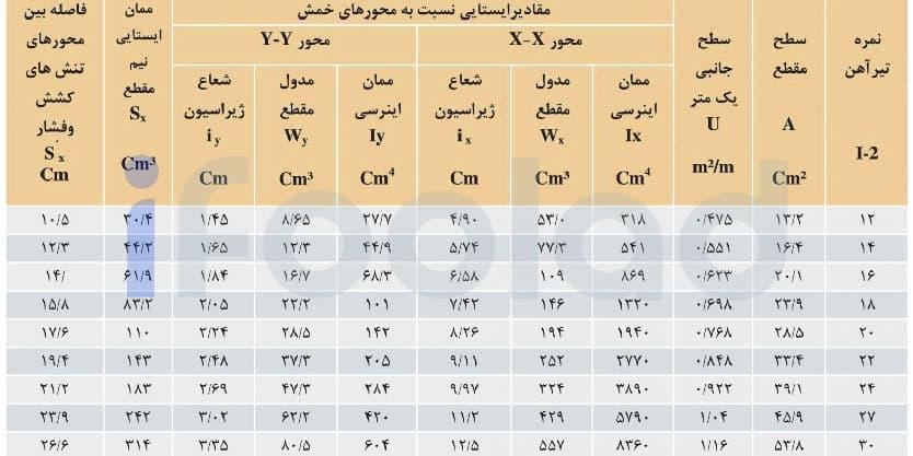 اندازه ها و مقادیر ایستایی تیرآهن های ذوب آهن اصفهان