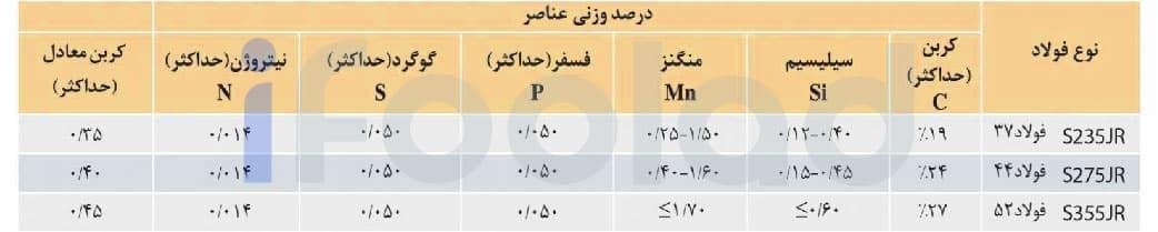 ترکیب شیمیایی تیرآهن های تولیدی ذوب آهن اصفهان
