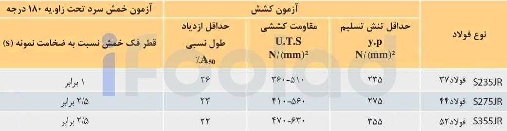 خواص مکانیکی تیرآهن های ذوب آهن اصفهان