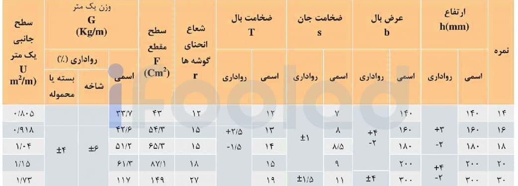مشخصات ابعادی و وزن تیرآهن هاي بال پهن موازی با وزن متوسط ذوب آهن اصفهان